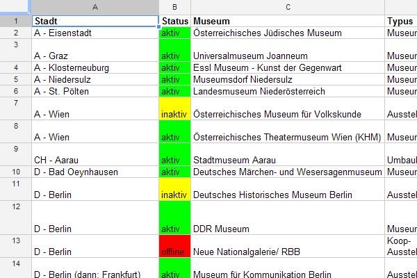 Blogliste deutschsprachiger Museen (Tine Nowak)