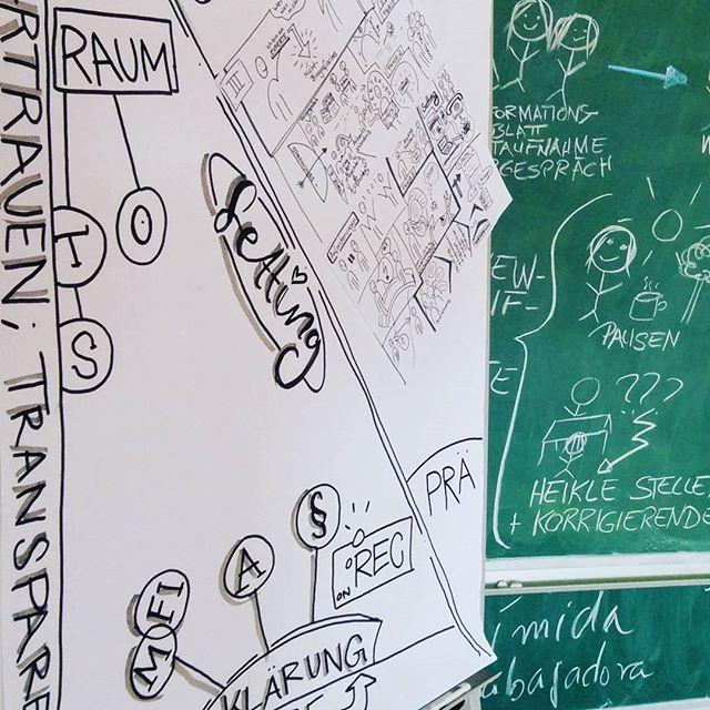 Wenn Studierende Erhebungsverfahren der Qualitativen Forschung visualisieren...